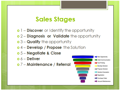 Connect Selling Sales Stages